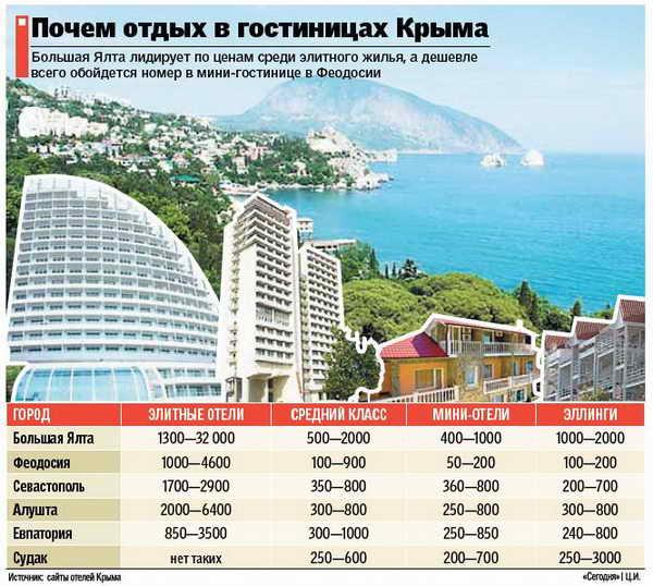 Цены на гостиницы Крым